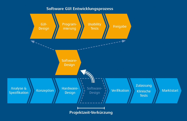 Software GUI Entwicklungsprozess